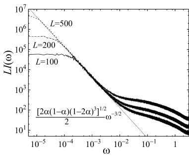 Power spectra multiplied by system size for the TASEP of various system sizes: