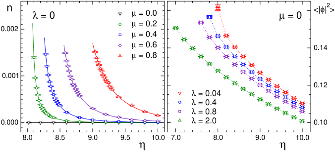 Lhs.plot: Comparison of results for the particle number density