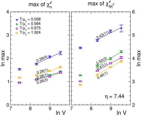 Log-log plot of the maxima of the third derivatives of the free energy versus the 3-volume