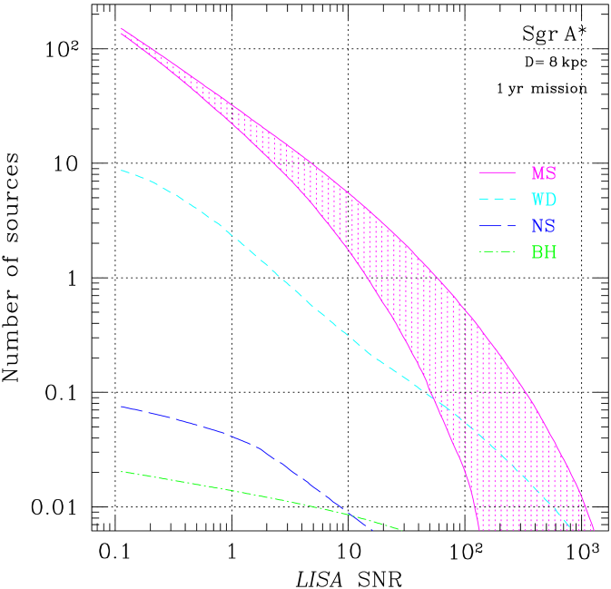Expected number of sources of gravitational waves at the Galactic center. This figure shows the number of MSSs, WDs, NSs and SBHs predicted to produce a signal above a given signal-to-noise ratio (