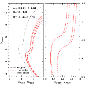 CMD correction for the reddening effect using a uniform