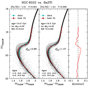 Left panels: the observed fiducial line for NGC6522 compared with a synthetic one for the best isochrone fit using