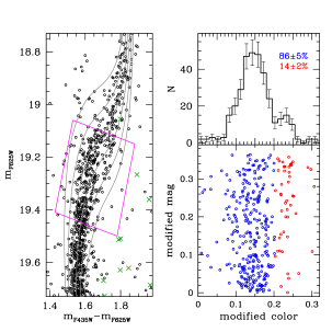 Left panels: SGB of NGC6522 zoomed in, and ratio of candidates of first (red) to second (blue) stellar generations. DSED