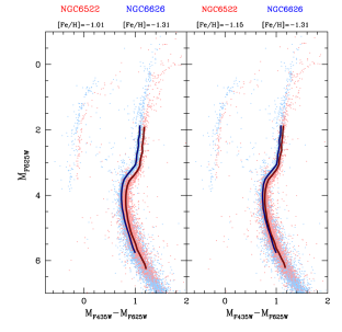 CMDs and fiducial lines of NGC6522 and NGC6626 in absolute magnitudes