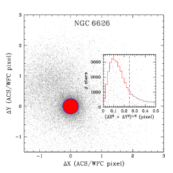 VPD of NGC6522 (left) and NGC6626 (right). Likely cluster stars (red) and remaining stars (gray) are presented in each panel. The histograms inserted in insets give the number of stars as a function of