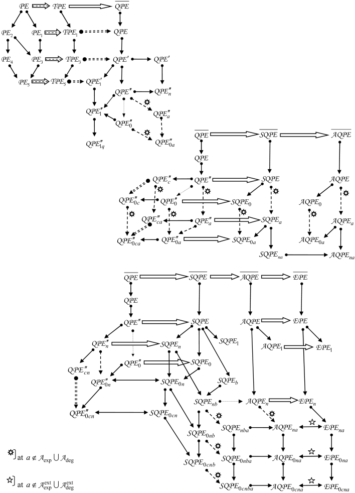 The part of the structure of the category of parabolic equations