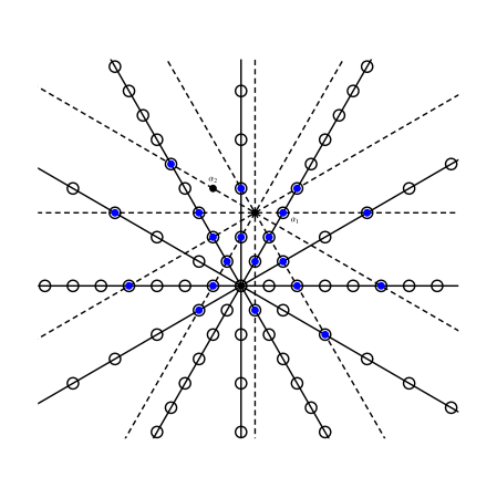 The crab lines (solid), the weights of the crab (circles), the singular lines (dashed lines), and the 20 weights (disks). All singular lines meet at