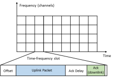 The considered time-frequency slotted protocol. Each frame is composed by a fix-duration uplink slot in which the end-devices transmit their packets. If a packet is well received, the base station replies by transmitting an