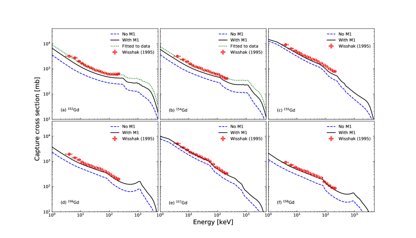 Comparison of the calculated capture cross sections with experimental data of Wisshak et al.