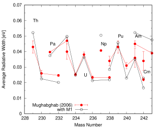 Comparison of the calculated average photon width