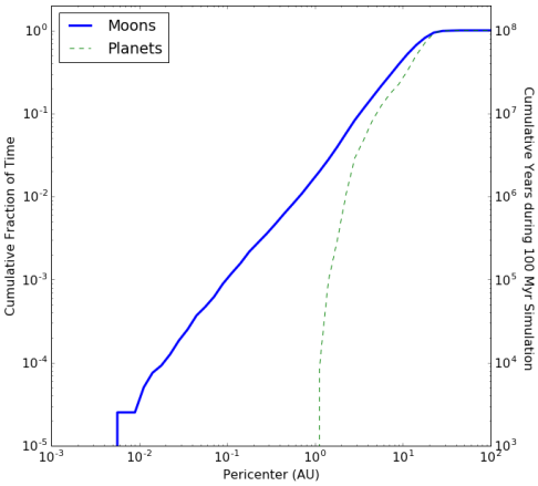 Distribution of pericenters for the moons from figure
