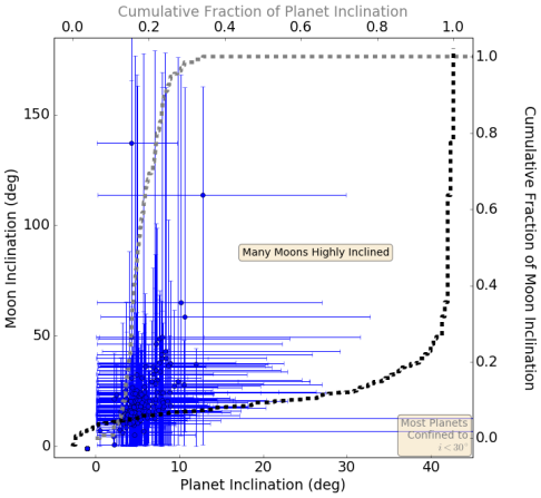 Distribution of inclinations for the moons from figure