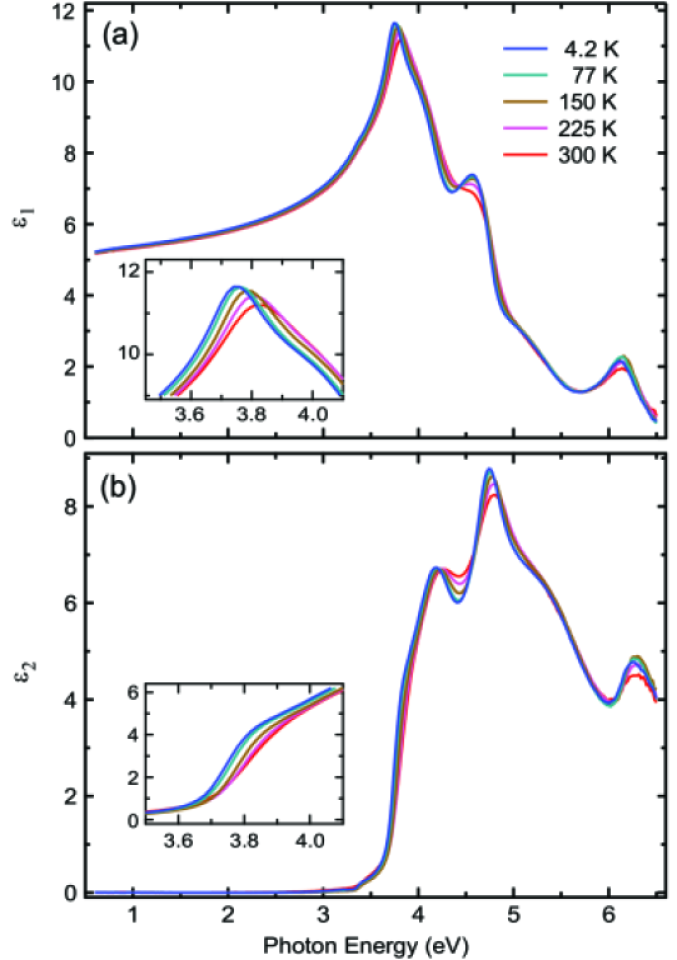 Temperature dependence of the real (a) and imaginary part (b) of the dielectric function of STO