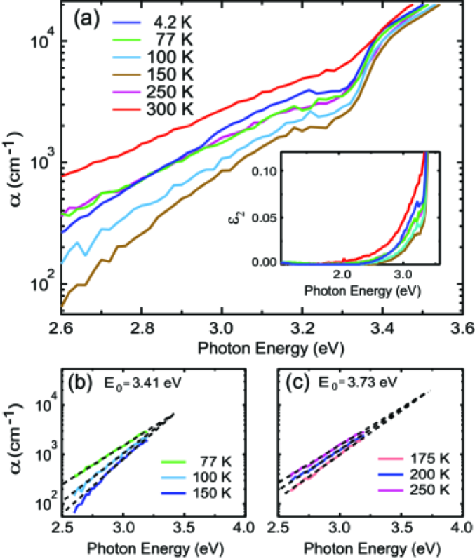 Anomalous Urbach tail behavior. (a) Temperature dependence of the absorption coefficient showing the deviation from the Urbach tail behavior of STO near the indirect absorption edge. The inset shows
