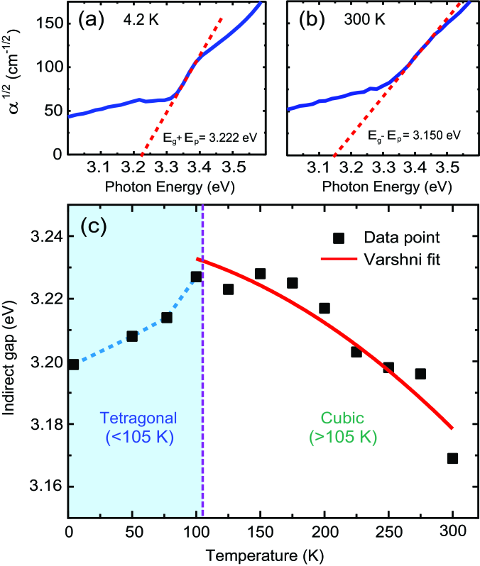 Indirect absorption edge of STO. Linear fits of the square root of the absorption coefficient showing the dominance of the (a) phonon emission at 4.2 K and (b) phonon absorption at 300 K. (c) Temperature dependence of the indirect edge, and Varshni fit of data from 100 K and above.