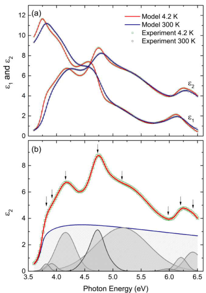 Fit of the dielectric function from above 3.6 eV using an excitonic band-edge term and other line shapes. (a) Data (symbols) and fit (solid lines) of real and imaginary parts of the dielectric function at the lowest (4.2 K) and highest (300 K) measured temperatures as representatives. (b) The