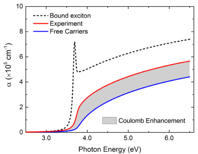 Comparison of the experimental band-edge absorption with the noninteracting free carrier absorption. The shaded region represents the Coulomb enhancement due to interactions.