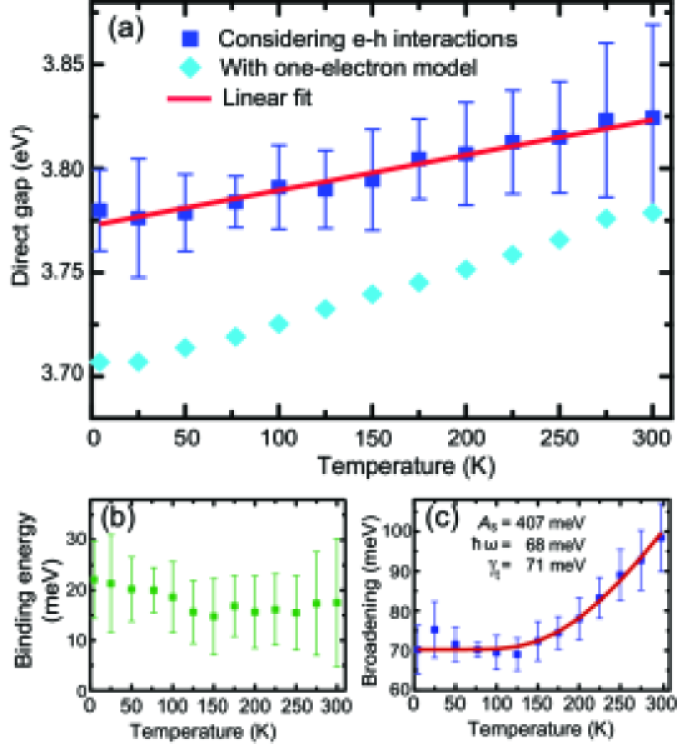 Extracted fundamental direct gap of STO and its temperature dependence. Temperature dependence of (a) the fundamental direct gap of STO and comparison with the one- electron gap, (b) the excitonic binding energy, and (c) the Lorentzian broadening of the interband transition associated with the excitonic band edge.