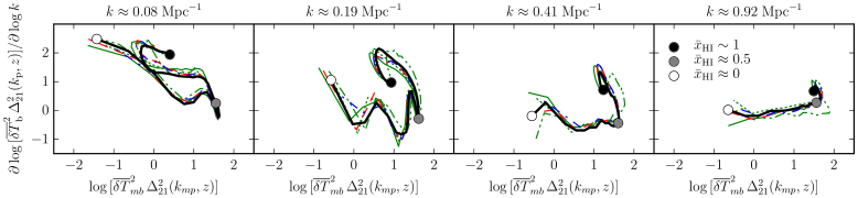 Evolution in the gradient of the power spectra of 21-cm brightness temperature fluctuations. Loci are shown for wavenumbers