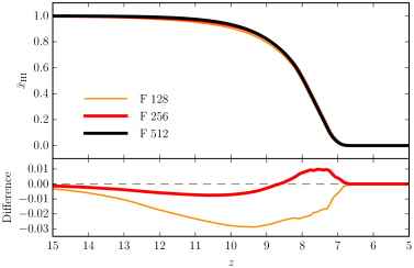 Top panel: Globally-averaged neutral fraction,