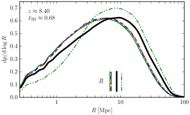 Probability distribution of ionized region size for our models at a globally-averaged neutral fraction of
