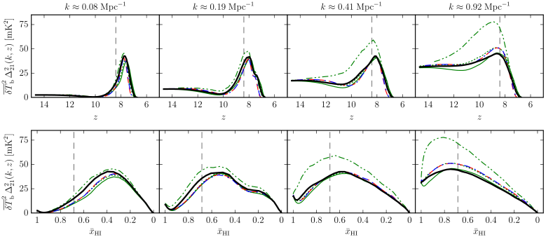 Evolution of the dimensional power spectra of 21-cm brightness temperature fluctuations as a function of redshift (upper panels) and global neutral fraction (lower panels). Results are shown for wavenumbers