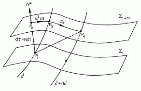 The geometric interpretation of the lapse function and of the shift vector (from