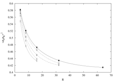The square of the spin correlation function on