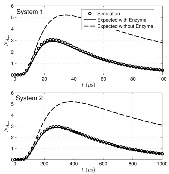 Assessing the accuracy of the lower bound on the expected number of observed information molecules for Systems 1 (above) and 2 (below). The two systems have the same lower bound on the expected number of observed molecules when we account for System 2's longer diffusion time (the receiver is placed further away), but this bound is more accurate for System 2.