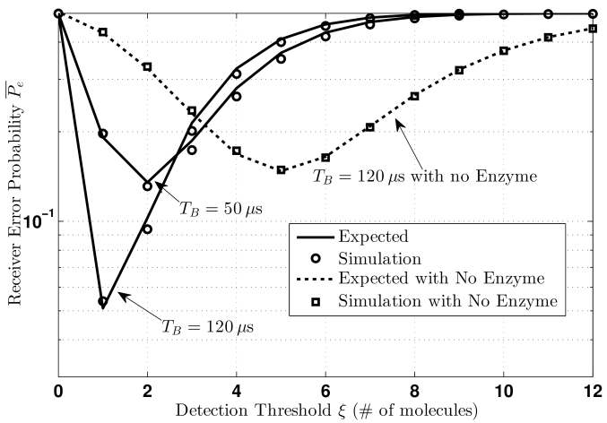 Evaluating the error probability of System 1 as a function of the bit decision threshold