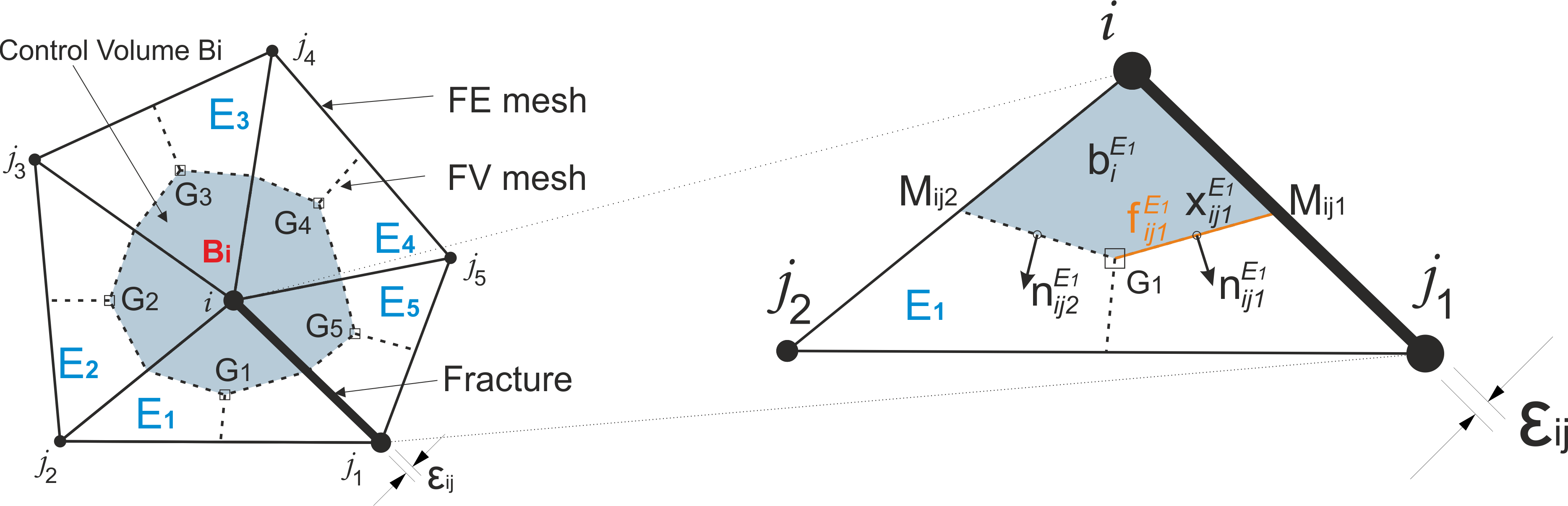 Conceptual representation of the Box-DFM method: (left-hand side) The dual finite element and finite volume mesh from which the control volume