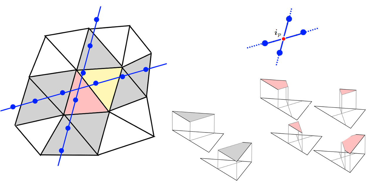 A portion of the grid cut by two fractures: in the two dimensional case they can split the elements in two (grey), three (yellow), or four (red) independent parts, where the restrictions of the basis functions are defined. The fracture grids are irrespective of the bulk grid and of each other, i.e. the intersection point