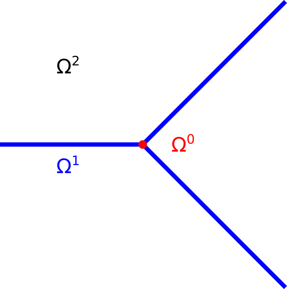 (a) Conceptual decomposition of the domain according to element dimension with the matrix depicted in black, fractures in blue and their intersections in red. (b) The computational domain of the CC-DFM. Dashed lines are faces of the fracture cells.