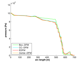 Benchmark 4: Pressure solutions of the 4 methods plotted over lines (a)