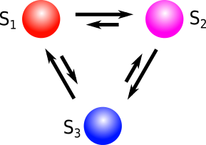 Cyclic clock model with three configurations and asymmetric rates. The process jumps preferably in clockwise direction, leading to a non-vanishing probability current even in the stationary state.