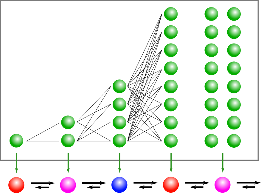 Interpretation of the cyclic process as a biased random walk on a linear chain. The upper box shows the corresponding configurations of the total system (see text).