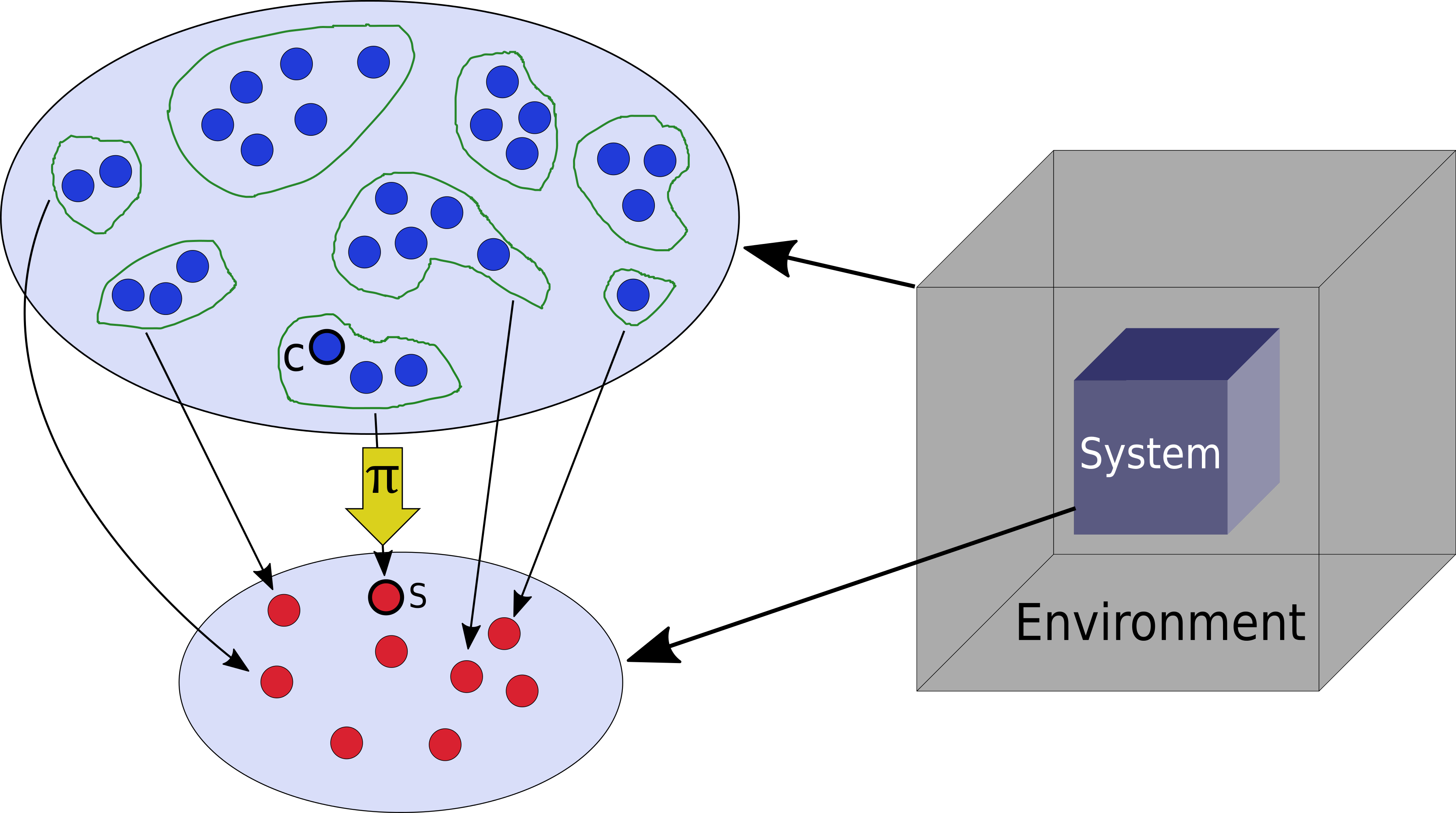 Schematic representation of the configuration space of a system embedded in the environment.