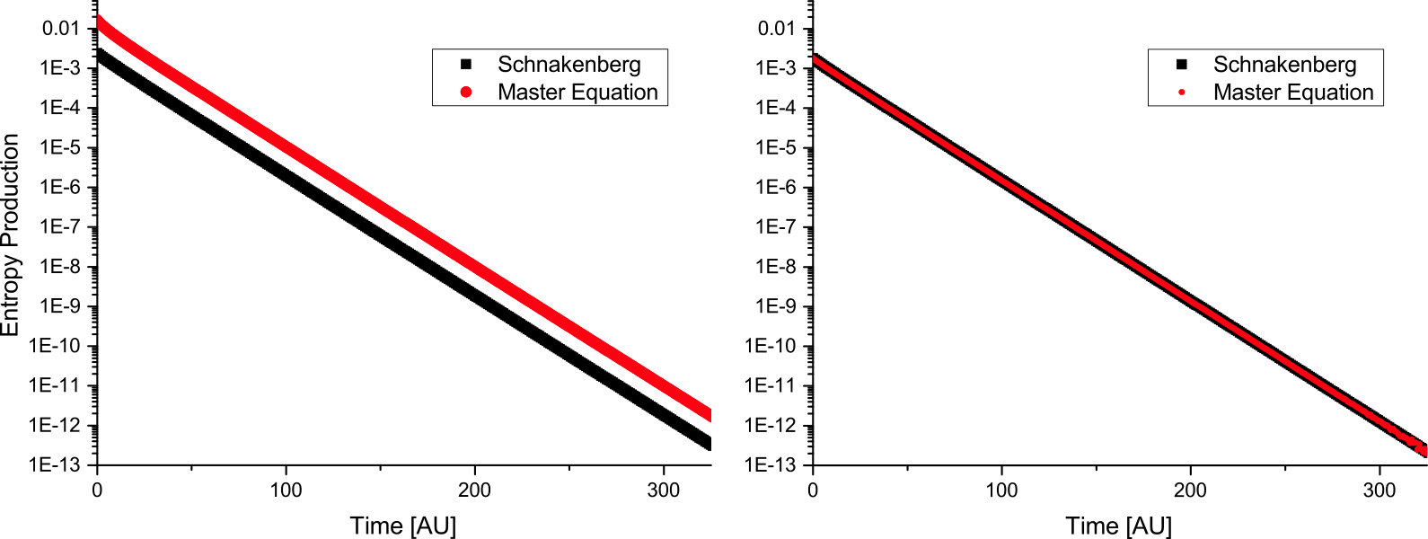 Left: Temporal evolution of the actual entropy production (red) and the prediction by Schnakenberg (black) in a random Markov process with