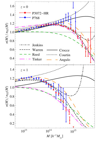 Ratio of the mass function measured in the
