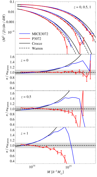 The top panel shows the adimensional mass function predicted by