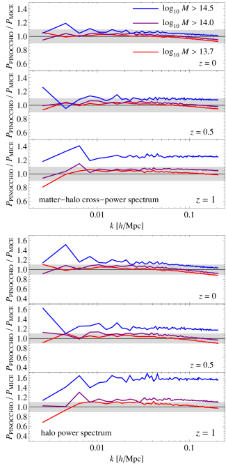 Ratios between power spectra computed using the