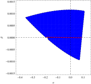 The allowed range of the values of coupling parameters