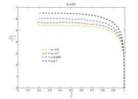 The condensate as a function of the temperature with different values of coupling parameters. In the left figure, the Gauss-Bonnet parameter