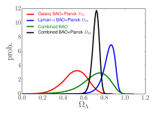 Constraints derived from BOSS BAO measurements on open