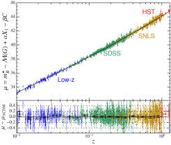 Hubble diagrams showing data points obtained from Type Ia supernova observations. The left panel shows measurements from the Supernova Legacy Survey (