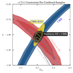 Cosmological constraints derived from the Pantheon SNIa sample. Left: constraints on the