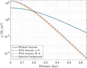 Mass density of solitons corresponding to the inner MW. We set