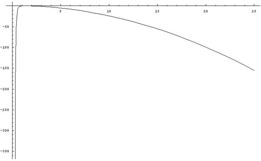 Effective potential for true vacuum bubble in Einstein gravity.