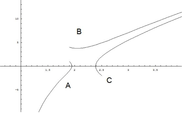 True vacuum bubble solutions in phase space for 5D Einstein gravity. A: bounded solution. B: monotonic solution. C: bounce solution.