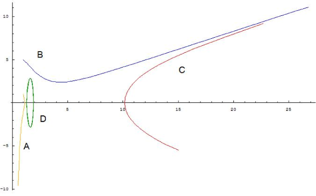 True vacuum bubble solutions on phase space for 5D Gauss-Bonnet gravity. A: bounded solution. B: monotonic solution. C: bounce solution. D: breathing solution.